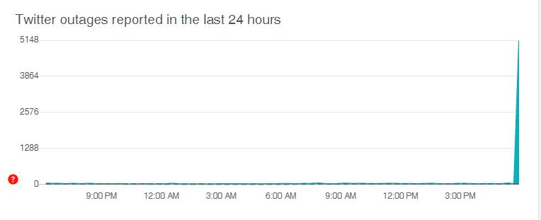 Twitter está caído DownDetector